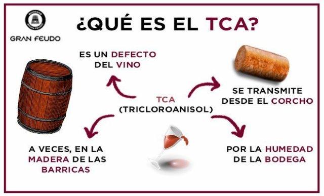 """El 1,5% de los corchos se ven afectados por """"Tricloroanisol"""" (TCA) lo que produce el olor típico acorchado en el vino estropeándolo."""