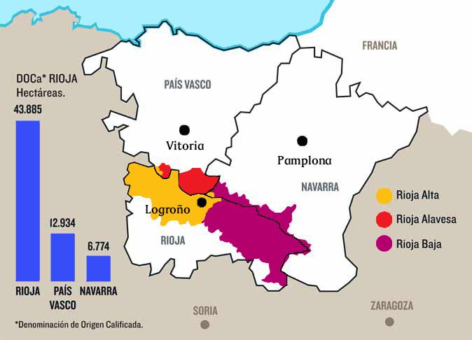 La Denominación Origen Rioja no existía como tal hace 140 años. Pero en el S.XIX el vino de Rioja experimentó un crecimiento vertiginoso motivado por los productores franceses que buscaban alternativas donde elaborar sus vinos afectados por la filoxera. La Rioja reunía las condiciones idóneas y tanto fue así que en la actualidad decir Rioja y Vino son sinónimos.