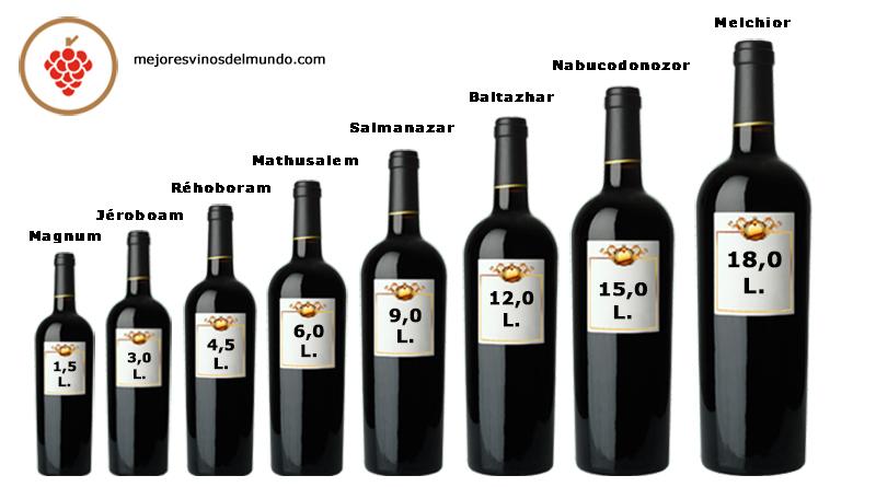 Hay diferentes Tipos y tamaños de botellas de vino. La progresión va creciendo en aproximadamente un 33%.